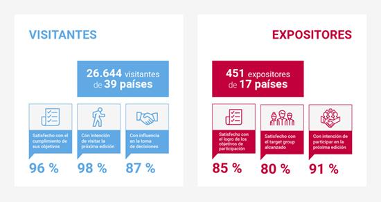 Estadísticas Automechanika Buenos Aires 2018